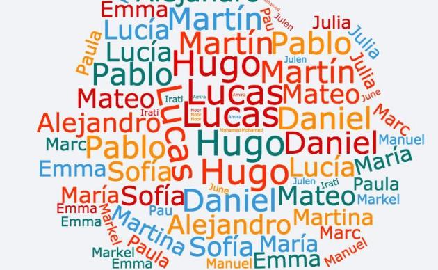 Los 10 Nombres De Niñas Y Niños Más Populares En Cada Comunidad