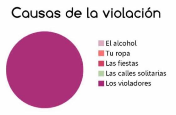 El texto viral de 'Lucía' recuerda que el único culpable de una violación es el violador
