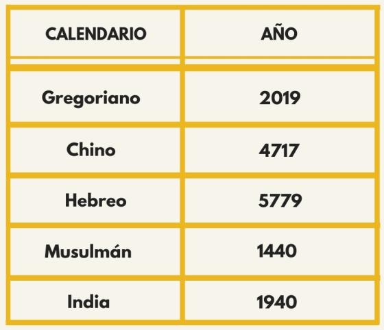 Calendario Chino.Comienza El Ano Chino 4717 En Que Dia Estamos Segun Otros