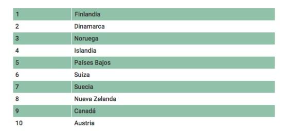 Finlandia El País Más Feliz Del Mundo Por Segundo Año Consecutivo Verne El País